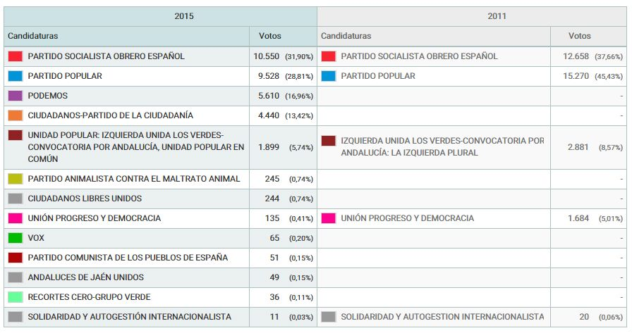Resultados en Linares
